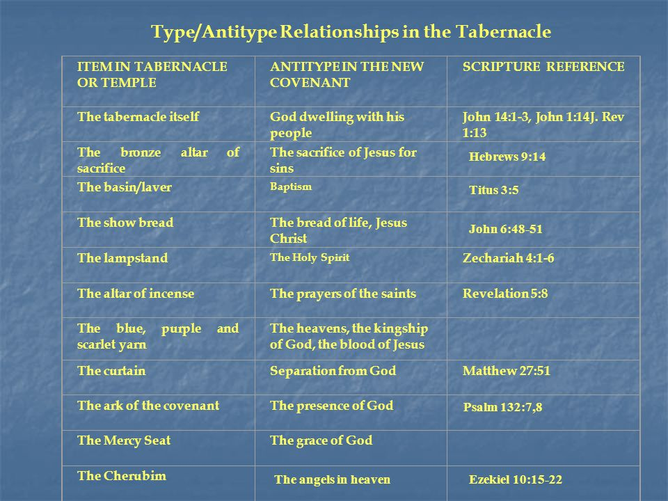Type/Antitype Relationships in the Tabernacle ITEM IN TABERNACLE OR TEMPLE ANTITYPE IN THE NEW COVENANT SCRIPTURE REFERENCE The tabernacle itselfGod dwelling with his people John 14:1-3, John 1:14J.