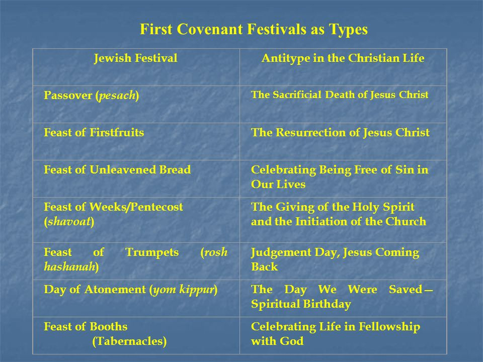 First Covenant Festivals as Types Jewish FestivalAntitype in the Christian Life Passover ( pesach ) The Sacrificial Death of Jesus Christ Feast of FirstfruitsThe Resurrection of Jesus Christ Feast of Unleavened BreadCelebrating Being Free of Sin in Our Lives Feast of Weeks/Pentecost ( shavoat ) The Giving of the Holy Spirit and the Initiation of the Church Feast of Trumpets ( rosh hashanah ) Judgement Day, Jesus Coming Back Day of Atonement ( yom kippur ) The Day We Were Saved Spiritual Birthday Feast of Booths (Tabernacles) Celebrating Life in Fellowship with God