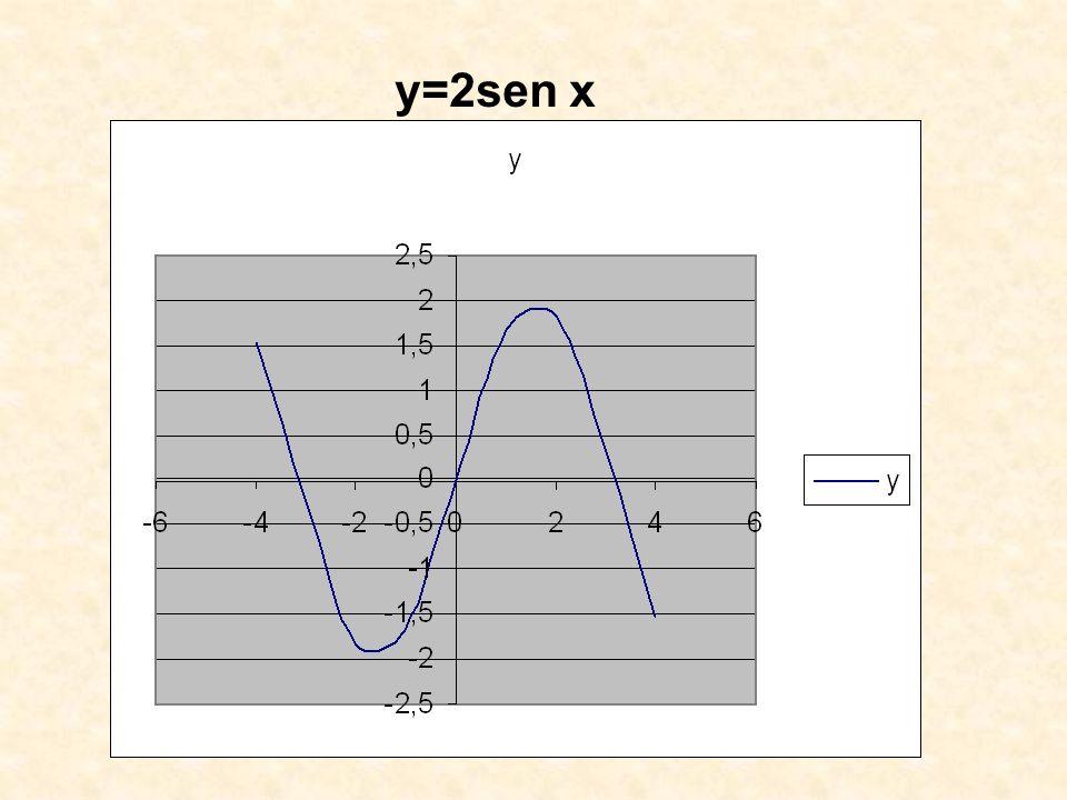 y=3 cos x