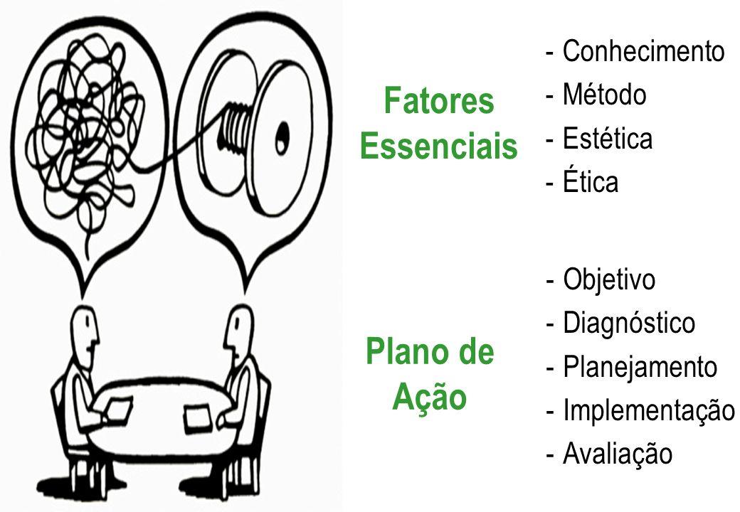 Fatores Essenciais -Conhecimento -Método -Estética -Ética Plano de Ação -Objetivo -Diagnóstico -Planejamento -Implementação -Avaliação