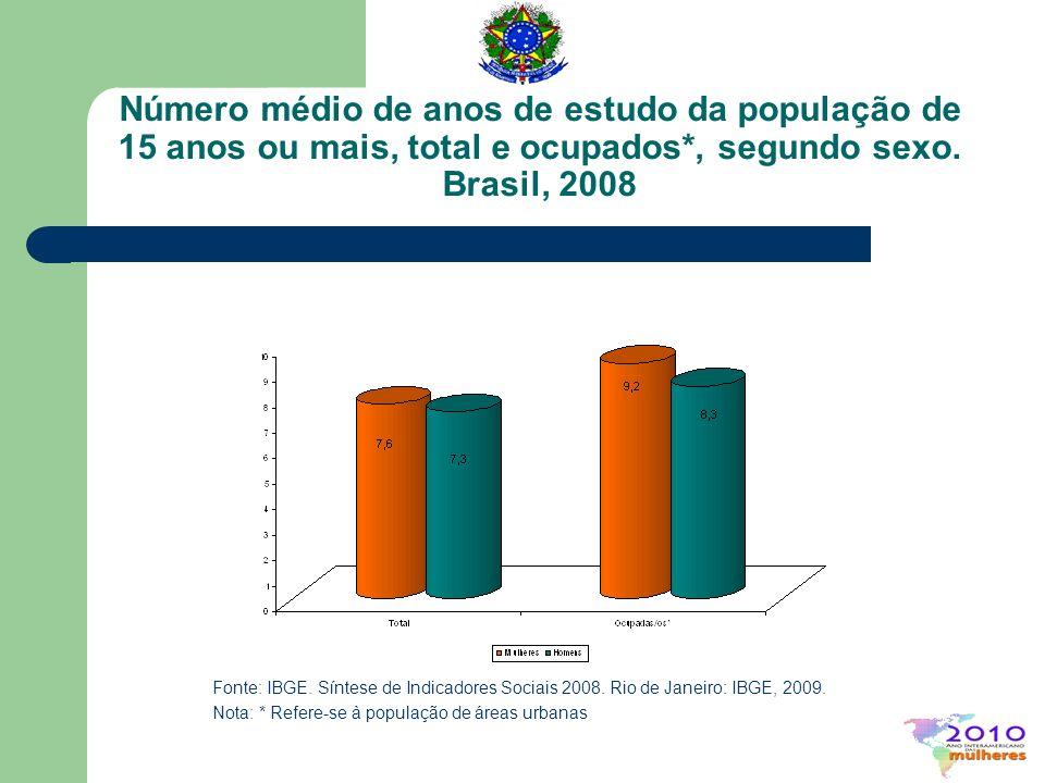 Número médio de anos de estudo da população de 15 anos ou mais, total e ocupados*, segundo sexo. Brasil, 2008 Fonte: IBGE. Síntese de Indicadores Soci