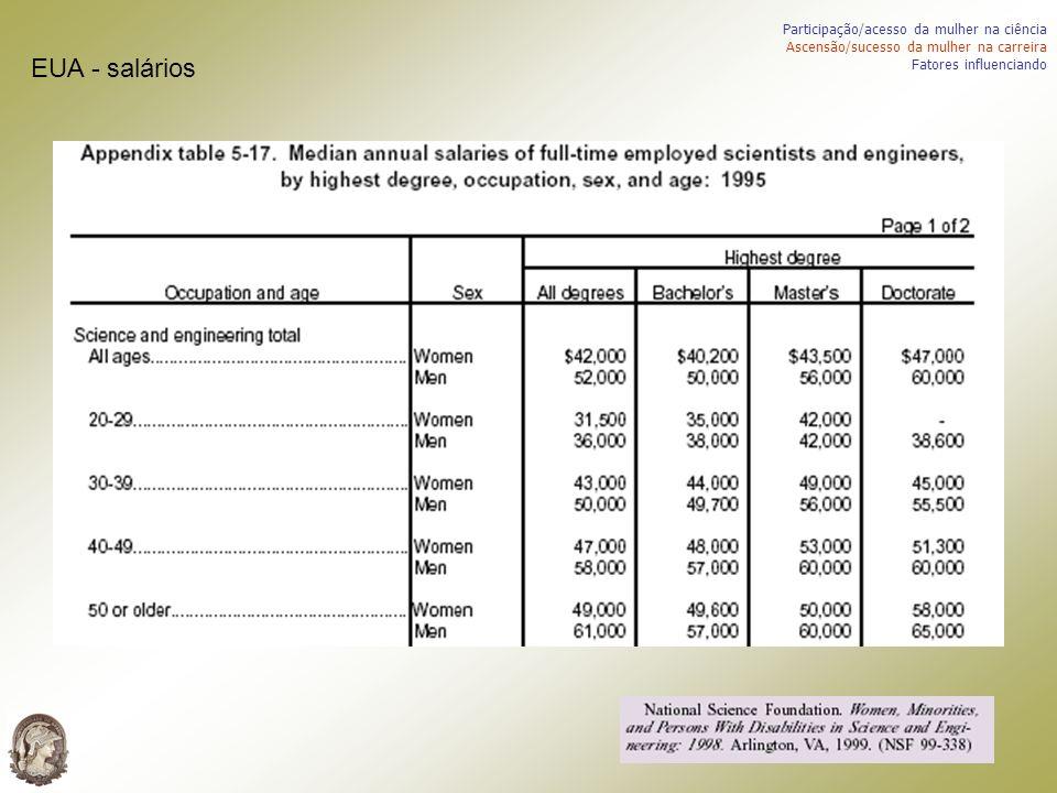 Participação/acesso da mulher na ciência Ascensão/sucesso da mulher na carreira Fatores influenciando EUA - salários