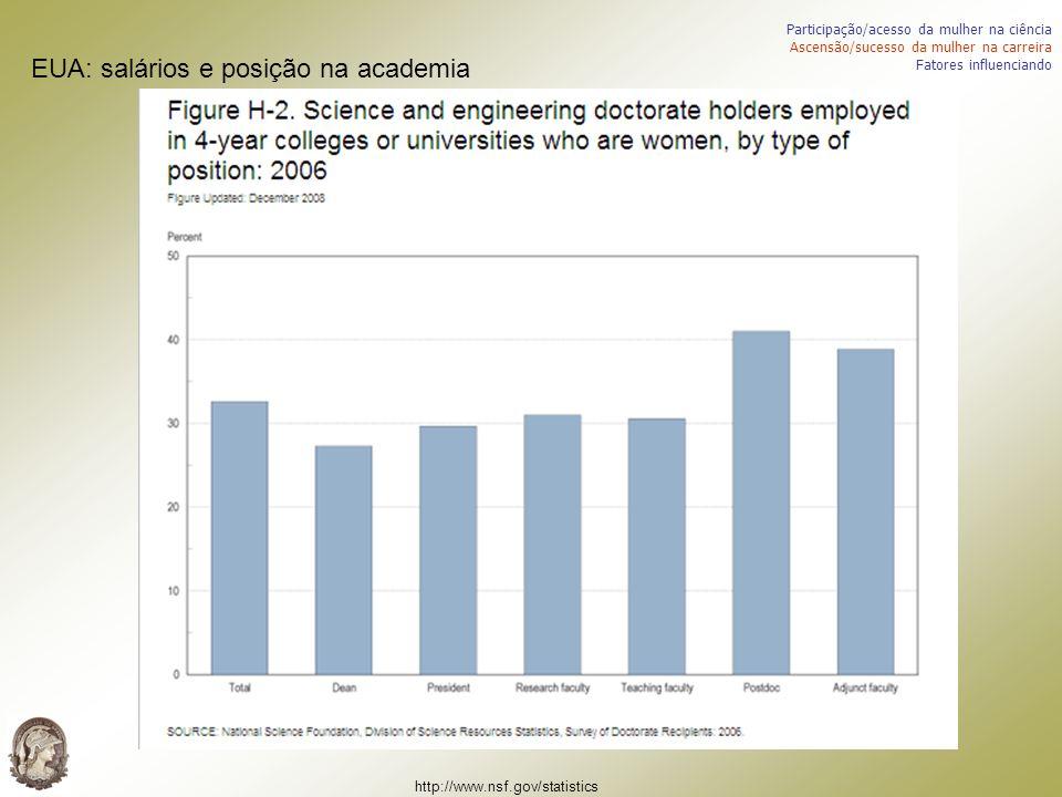 http://www.nsf.gov/statistics EUA: salários e posição na academia Participação/acesso da mulher na ciência Ascensão/sucesso da mulher na carreira Fato