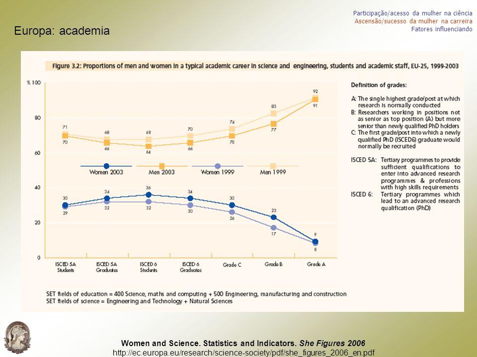 Europa: academia Participação/acesso da mulher na ciência Ascensão/sucesso da mulher na carreira Fatores influenciando Women and Science. Statistics a