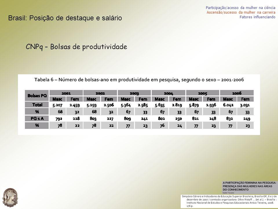 CNPq – Bolsas de produtividade Participação/acesso da mulher na ciência Ascensão/sucesso da mulher na carreira Fatores influenciando Brasil: Posição d