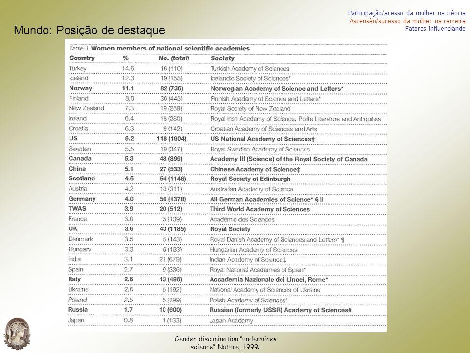 Gender discimination undermines science Nature, 1999. Participação/acesso da mulher na ciência Ascensão/sucesso da mulher na carreira Fatores influenc