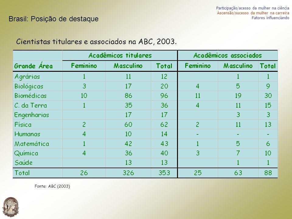 Cientistas titulares e associados na ABC, 2003. Fonte: ABC (2003) Participação/acesso da mulher na ciência Ascensão/sucesso da mulher na carreira Fato