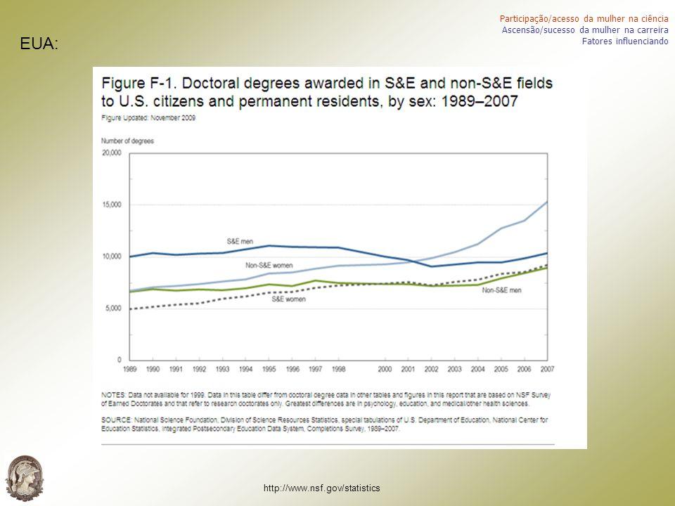 Participação/acesso da mulher na ciência Ascensão/sucesso da mulher na carreira Fatores influenciando http://www.nsf.gov/statistics EUA: