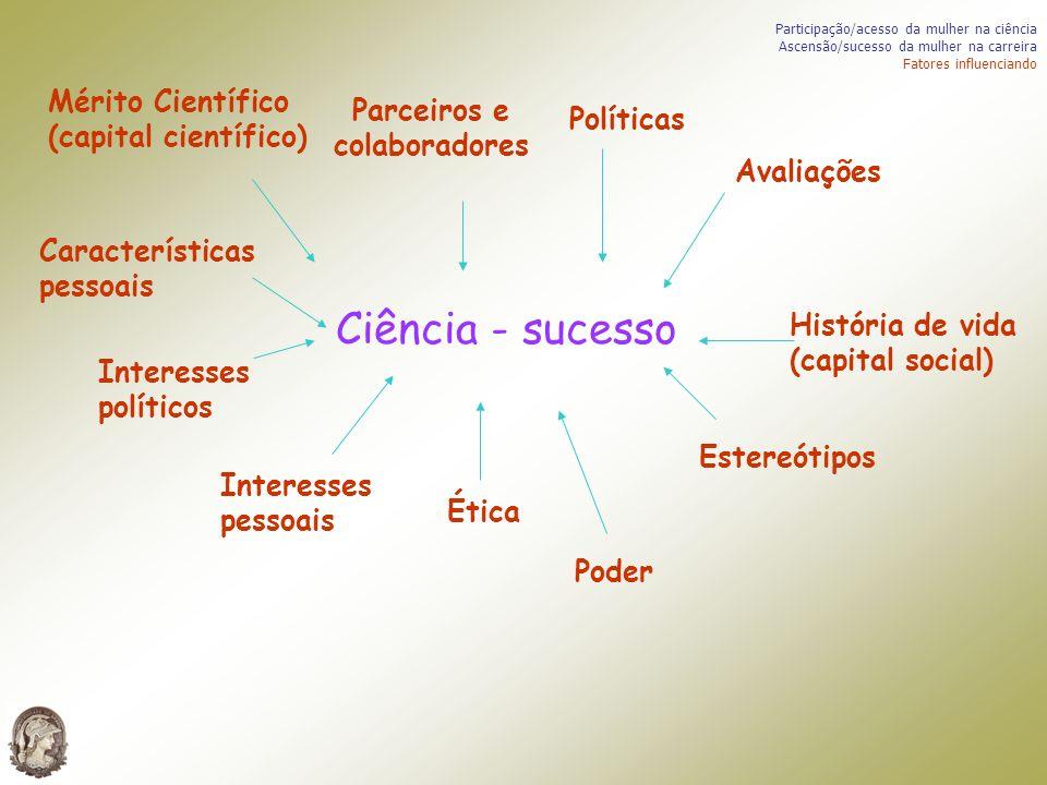 Ciência - sucesso Mérito Científico (capital científico) Interesses políticos Parceiros e colaboradores Ética Interesses pessoais Poder Avaliações His