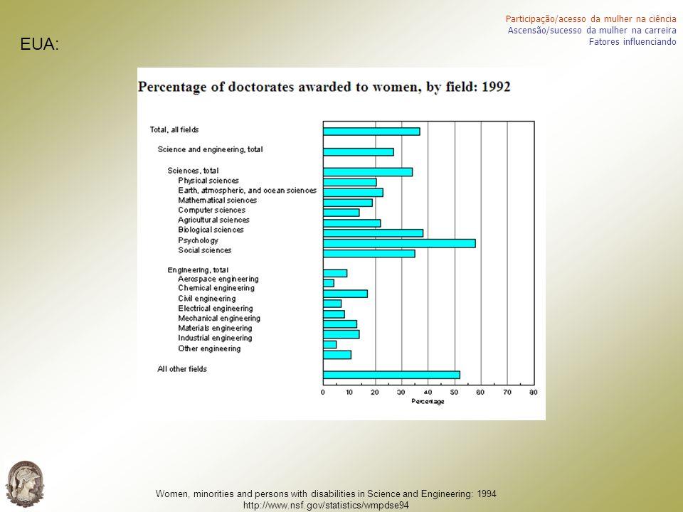 Participação/acesso da mulher na ciência Ascensão/sucesso da mulher na carreira Fatores influenciando EUA: Women, minorities and persons with disabili
