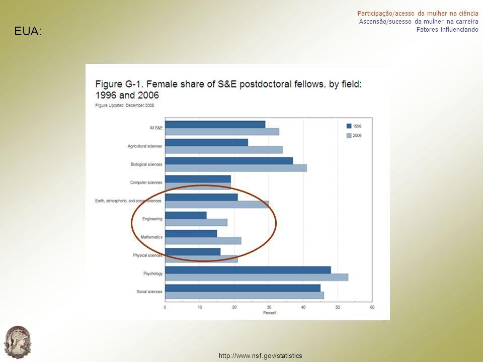 Participação/acesso da mulher na ciência Ascensão/sucesso da mulher na carreira Fatores influenciando EUA: http://www.nsf.gov/statistics