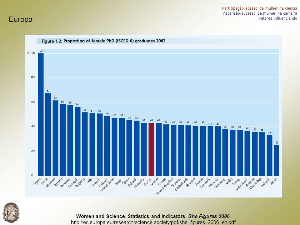 Europa: academia Participação/acesso da mulher na ciência Ascensão/sucesso da mulher na carreira Fatores influenciando Women and Science.