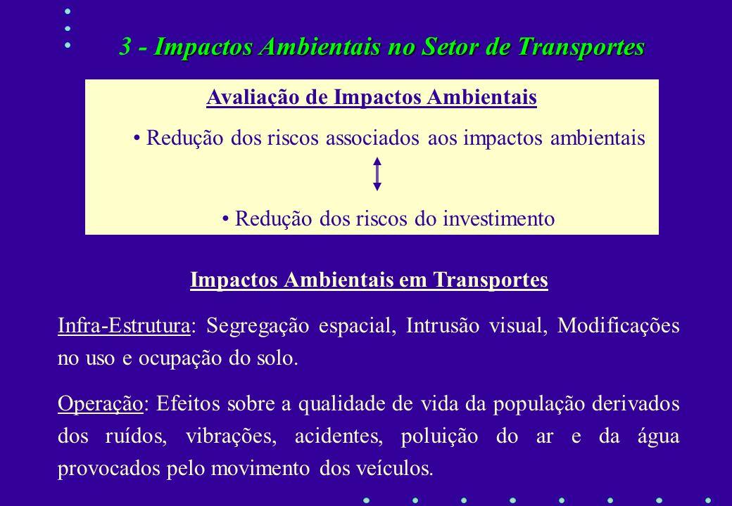Uso do SoloTransportes Desenvolvimento Impactos Ambientais Biótico Sócio- Econômico Físico Impactos Ambientais no Setor de Transportes 3 - Impactos Am