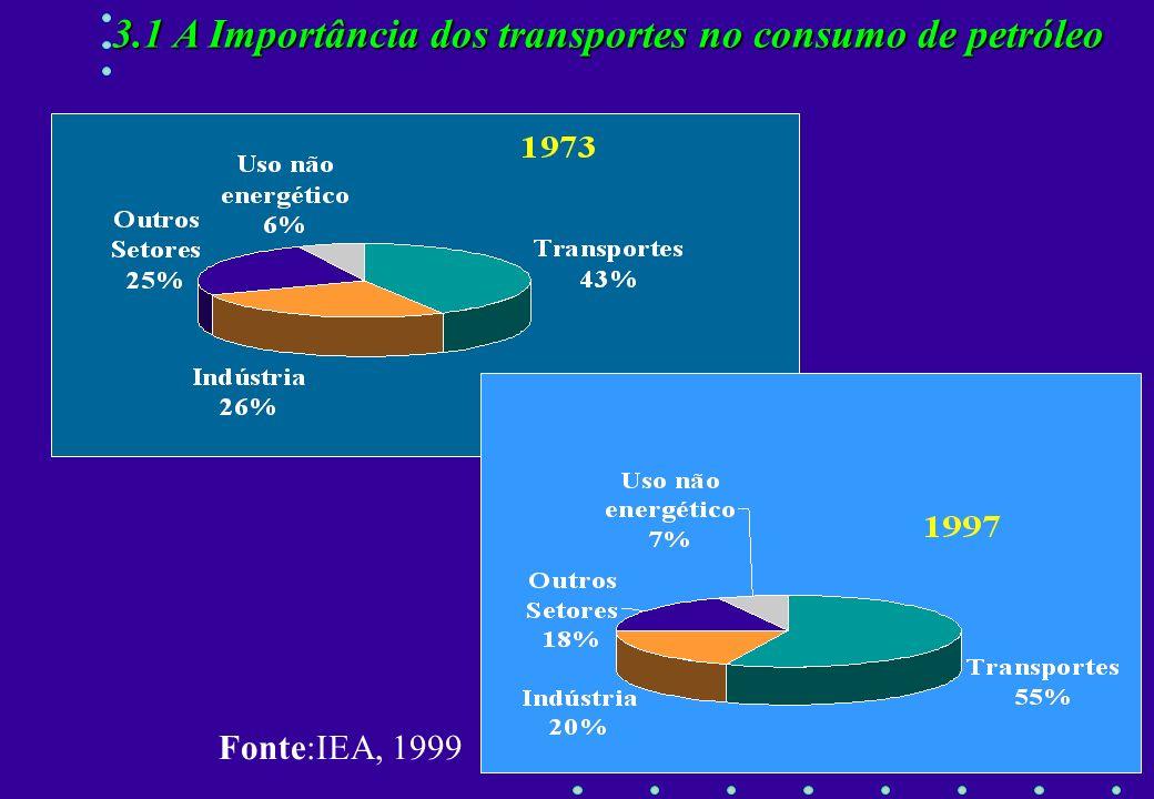 Incompleta ou Imperfeita Combustão nos Motores dos Veículos: Incompleta ou Imperfeita AR 3.1 Poluição Atmosférica C 7 H 16 / C 8 H 18 + AR7 C O 2 + 8