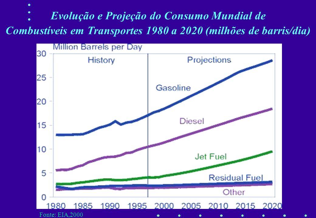 Fonte:IEA, 1999 3.1 A Importância dos transportes no consumo de petróleo