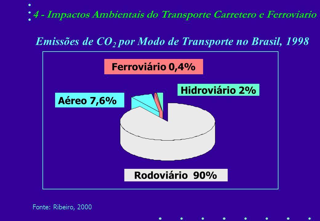 Matriz de Transporte de Carga - (bilhões de tkm) Fonte: in Ribeiro, 2000 ModoEuropa EUA Brasil tkm.10 9 889 2.711178 Rodoviário 48,8 22,270,2 Ferroviá