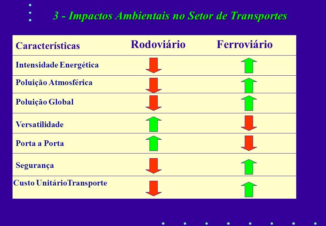 Comparação do Consumo de Energia no Transporte de Carga (base em Joules/tkm) 4 - Impactos Ambientais do Transporte Rodoviário e Ferroviario Fonte: a p