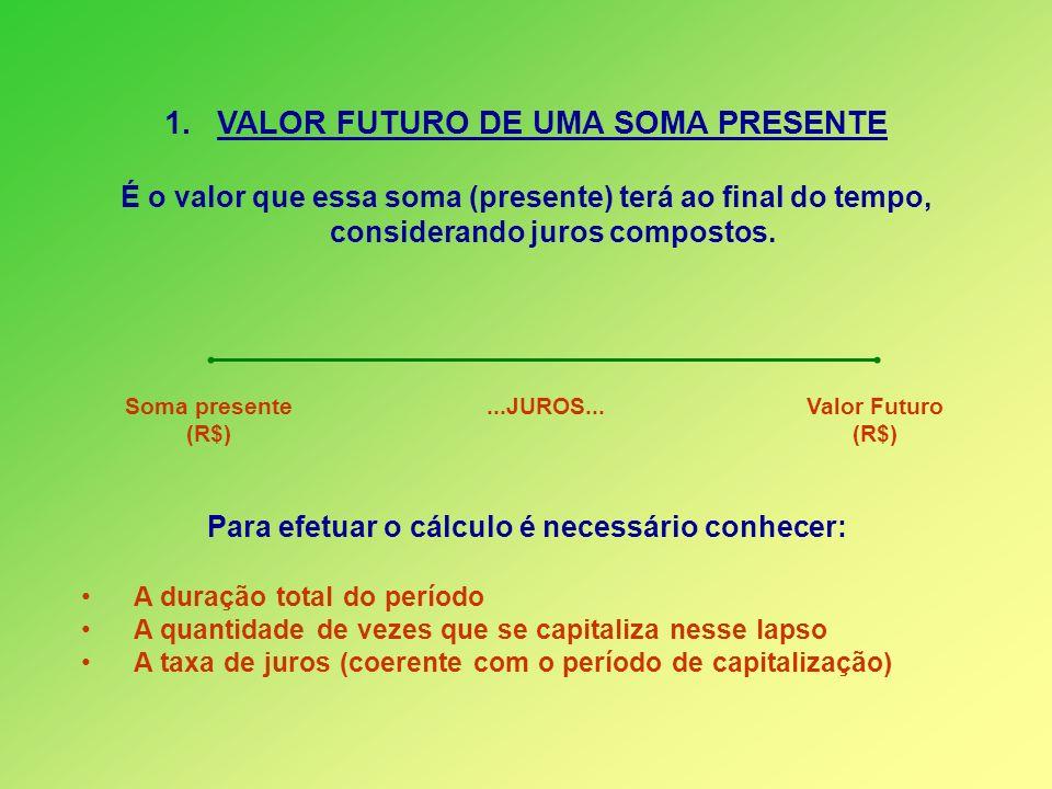 1.VALOR FUTURO DE UMA SOMA PRESENTE É o valor que essa soma (presente) terá ao final do tempo, considerando juros compostos. Para efetuar o cálculo é