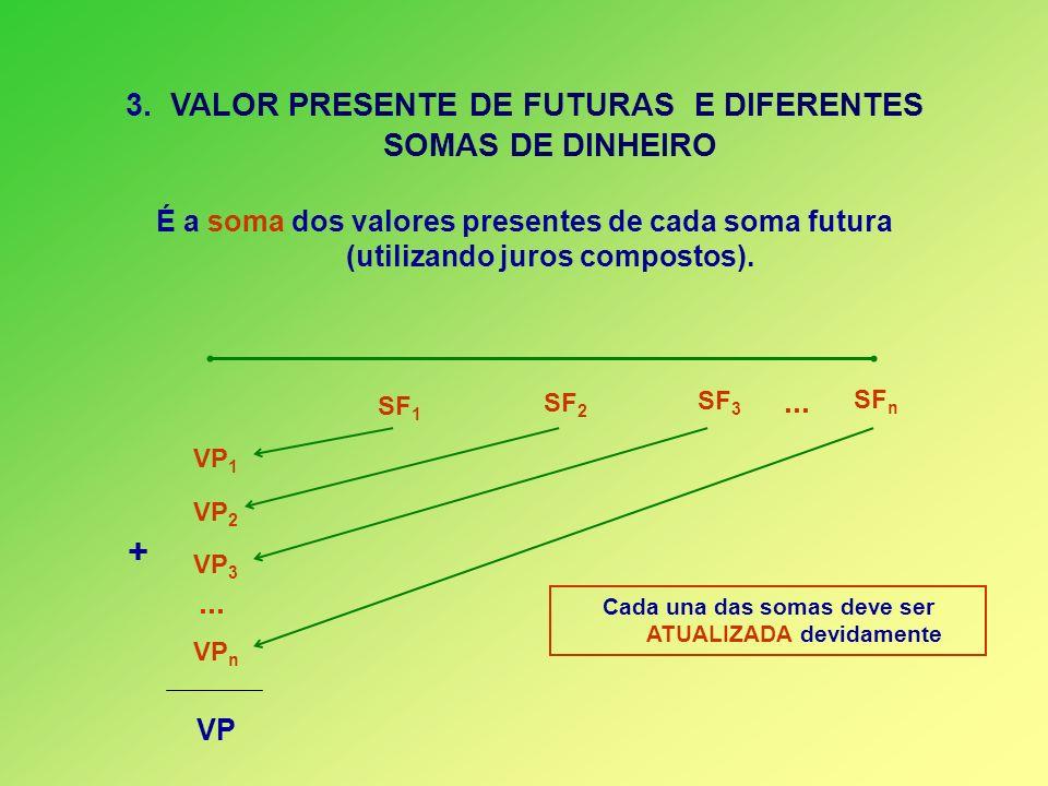 3. VALOR PRESENTE DE FUTURAS E DIFERENTES SOMAS DE DINHEIRO É a soma dos valores presentes de cada soma futura (utilizando juros compostos). SF 1 SF 2