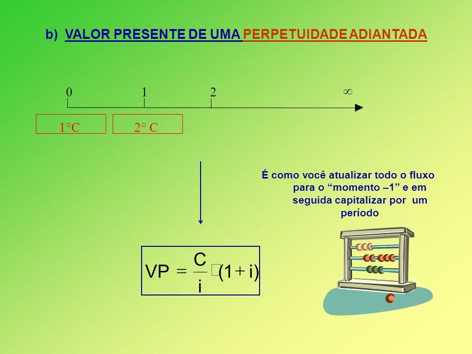 b) VALOR PRESENTE DE UMA PERPETUIDADE ADIANTADA É como você atualizar todo o fluxo para o momento –1 e em seguida capitalizar por um período 0 1 2 1°C