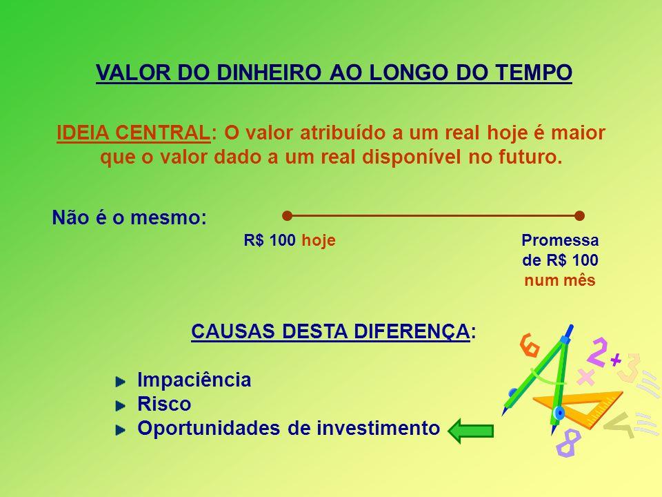 VALOR DO DINHEIRO AO LONGO DO TEMPO IDEIA CENTRAL: O valor atribuído a um real hoje é maior que o valor dado a um real disponível no futuro. Não é o m