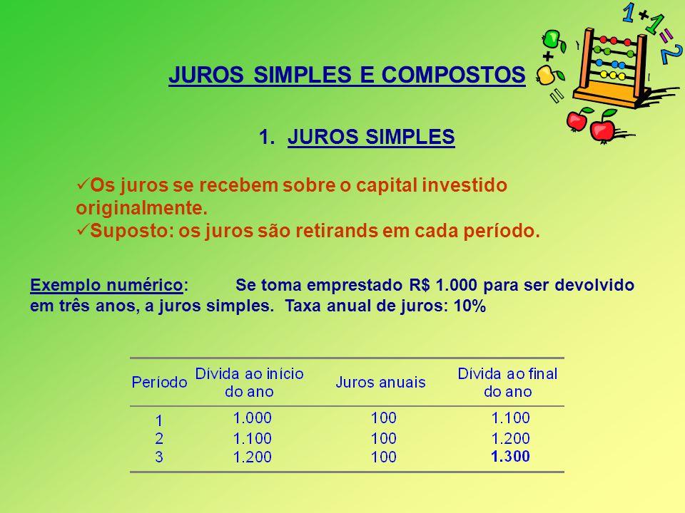 JUROS SIMPLES E COMPOSTOS 1. JUROS SIMPLES Os juros se recebem sobre o capital investido originalmente. Suposto: os juros são retirands em cada períod