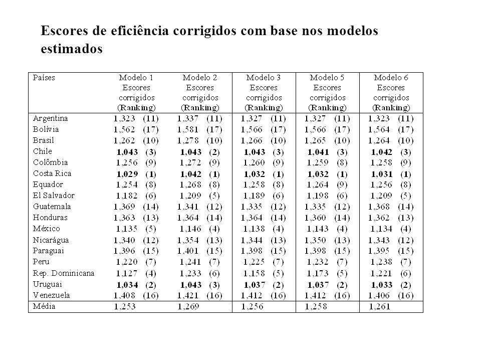 Escores de eficiência corrigidos com base nos modelos estimados