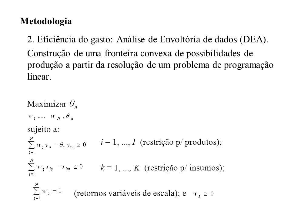 Metodologia 2. Eficiência do gasto: Análise de Envoltória de dados (DEA). Construção de uma fronteira convexa de possibilidades de produção a partir d