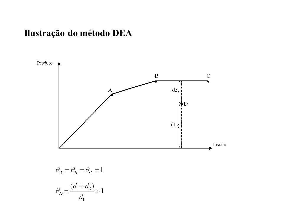 Ilustração do método DEA