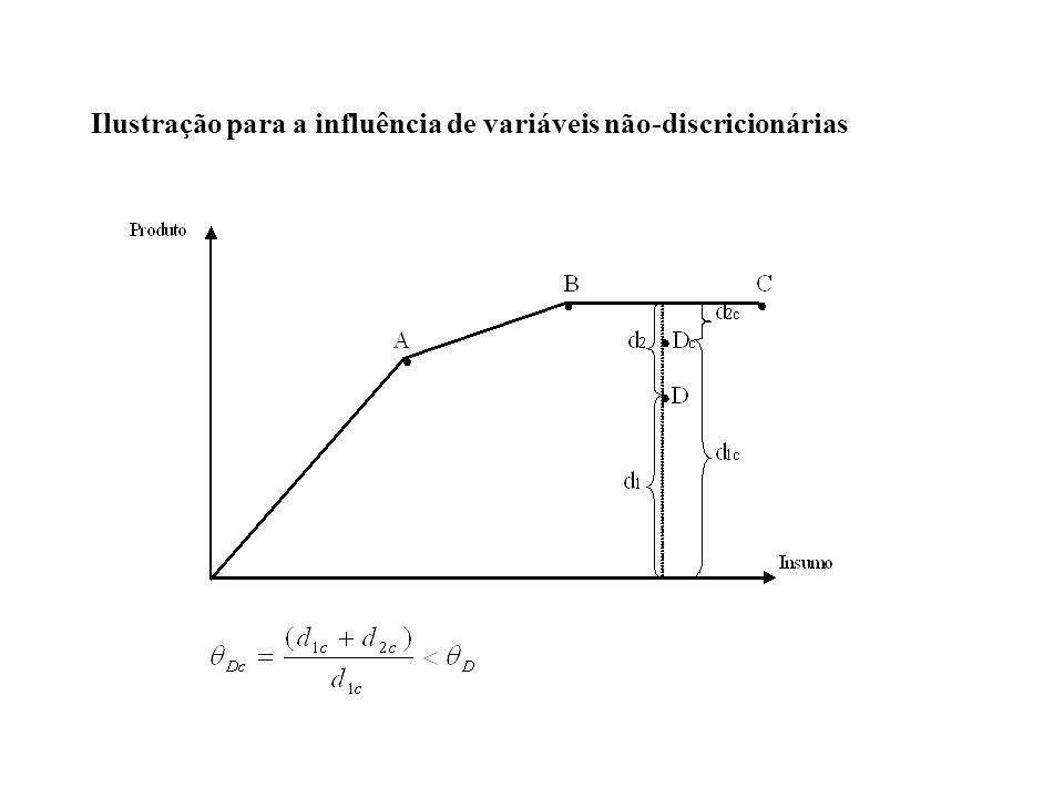 Ilustração para a influência de variáveis não-discricionárias
