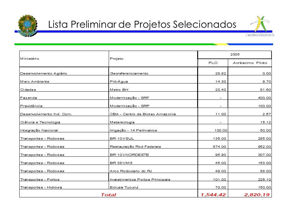 Lista Preliminar de Projetos Selecionados