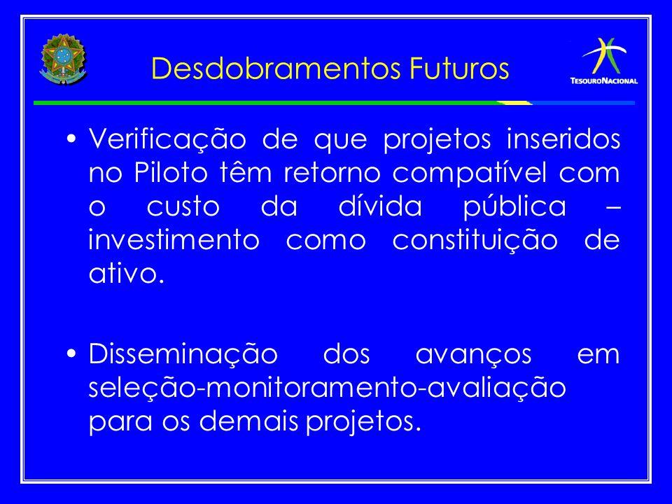 Desdobramentos Futuros Verificação de que projetos inseridos no Piloto têm retorno compatível com o custo da dívida pública – investimento como consti