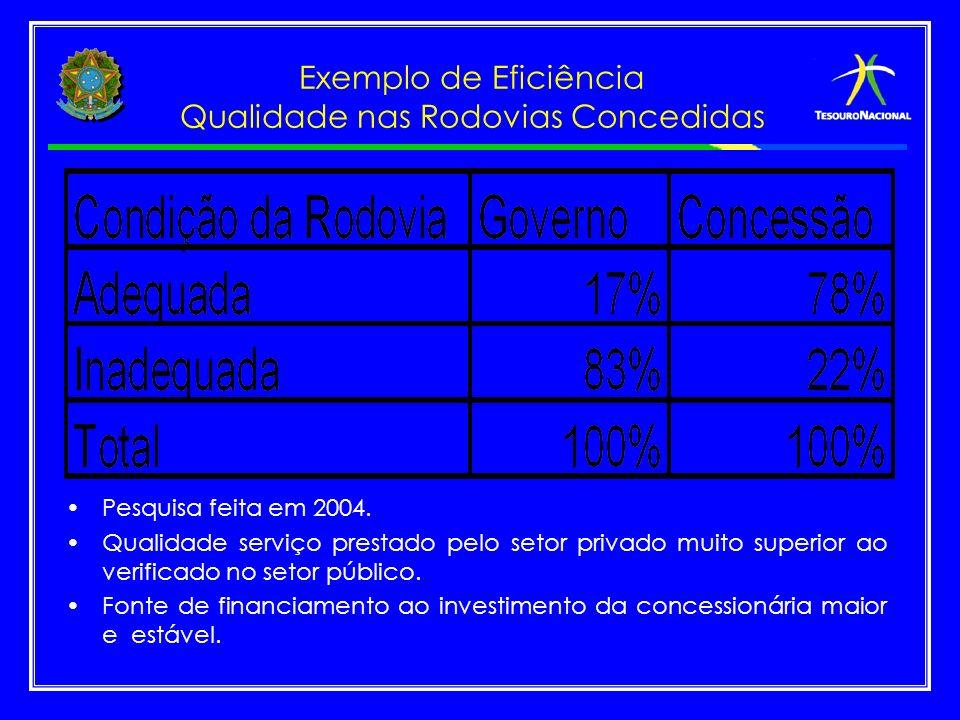 Exemplo de Eficiência Qualidade nas Rodovias Concedidas Pesquisa feita em 2004. Qualidade serviço prestado pelo setor privado muito superior ao verifi