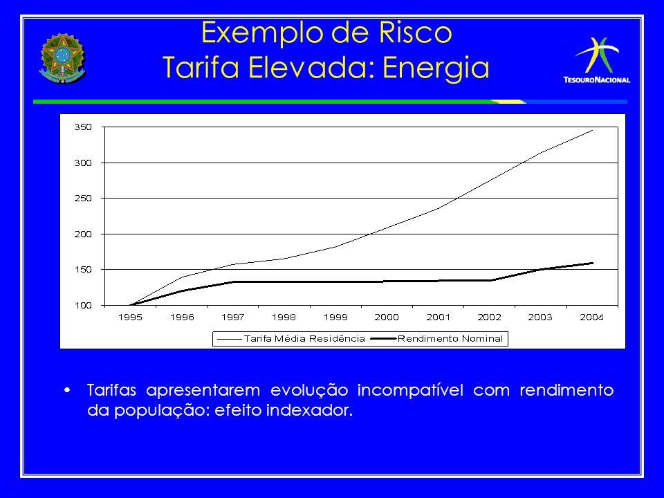 Exemplo de Risco Tarifa Elevada: Energia Tarifas apresentarem evolução incompatível com rendimento da população: efeito indexador.