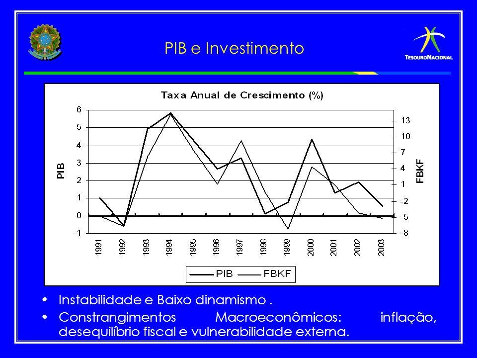 PIB e Investimento Instabilidade e Baixo dinamismo. Constrangimentos Macroeconômicos: inflação, desequilíbrio fiscal e vulnerabilidade externa.