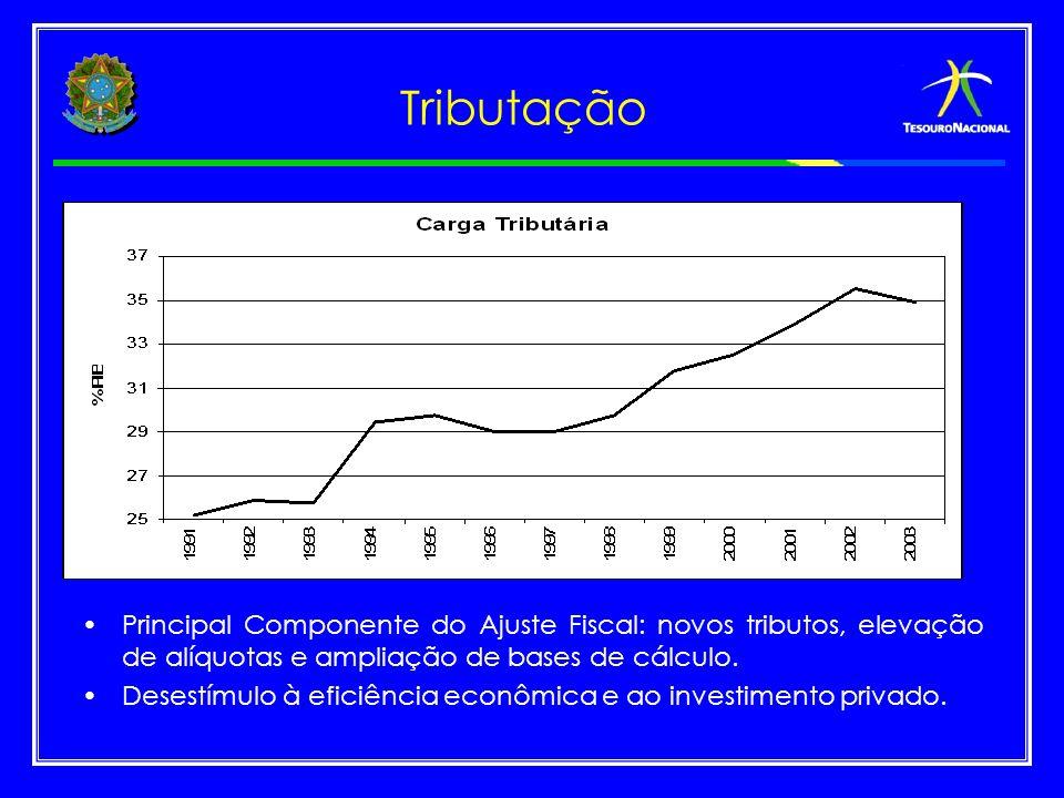 Tributação Principal Componente do Ajuste Fiscal: novos tributos, elevação de alíquotas e ampliação de bases de cálculo. Desestímulo à eficiência econ