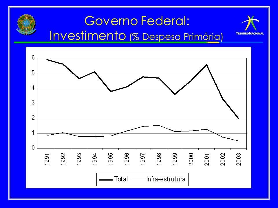 Governo Federal: Investimento (% Despesa Primária)