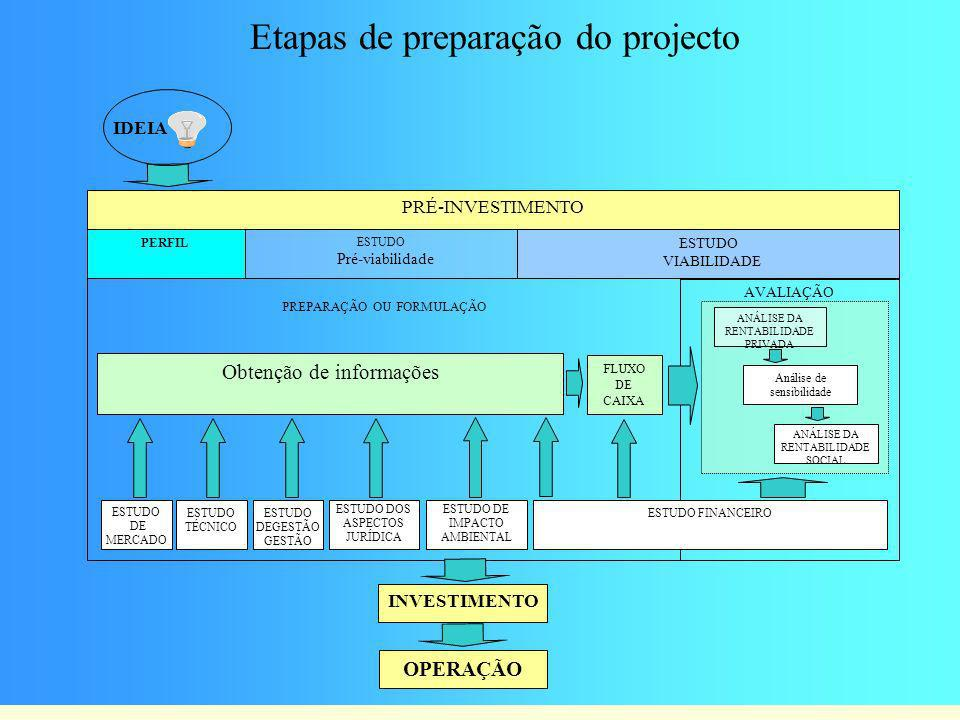 IDEIA AVALIAÇÃO PREPARAÇÃO OU FORMULAÇÃO Obtenção de informações FLUXO DE CAIXA ESTUDO DE MERCADO ESTUDO TÉCNICO ESTUDO DEGESTÃO GESTÃO ESTUDO DOS ASP