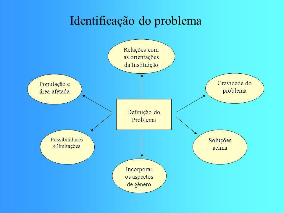 Relações com as orientações da Instituição Gravidade do problema População e área afetada Possibilidades e limitações Soluções acima Definição do Prob