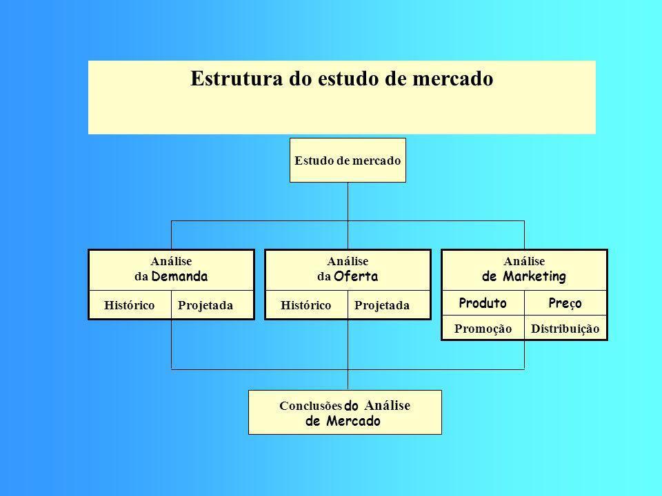 Estrutura do estudo de mercado Estudo de mercado ProjetadaHistórico Análise da Demanda Projetada Histórico Análise da Oferta Pre ç oProduto Distribuiç