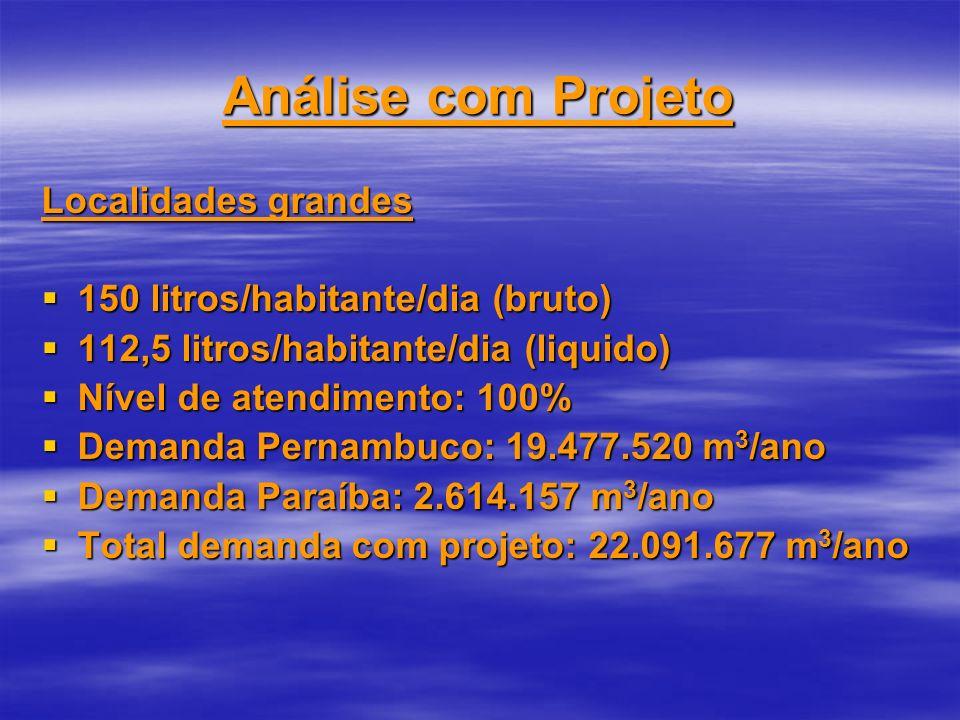 Análise com Projeto Localidades grandes 150 litros/habitante/dia (bruto) 150 litros/habitante/dia (bruto) 112,5 litros/habitante/dia (liquido) 112,5 l