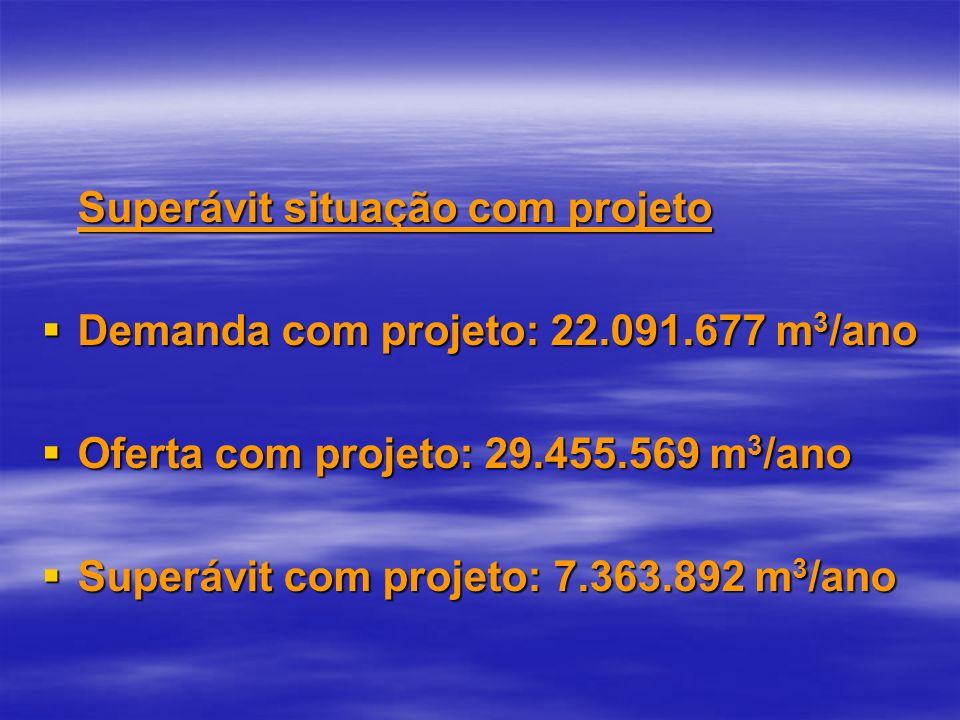 Superávit situação com projeto Demanda com projeto: 22.091.677 m 3 /ano Demanda com projeto: 22.091.677 m 3 /ano Oferta com projeto: 29.455.569 m 3 /a