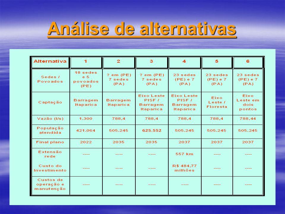 Análise de alternativas