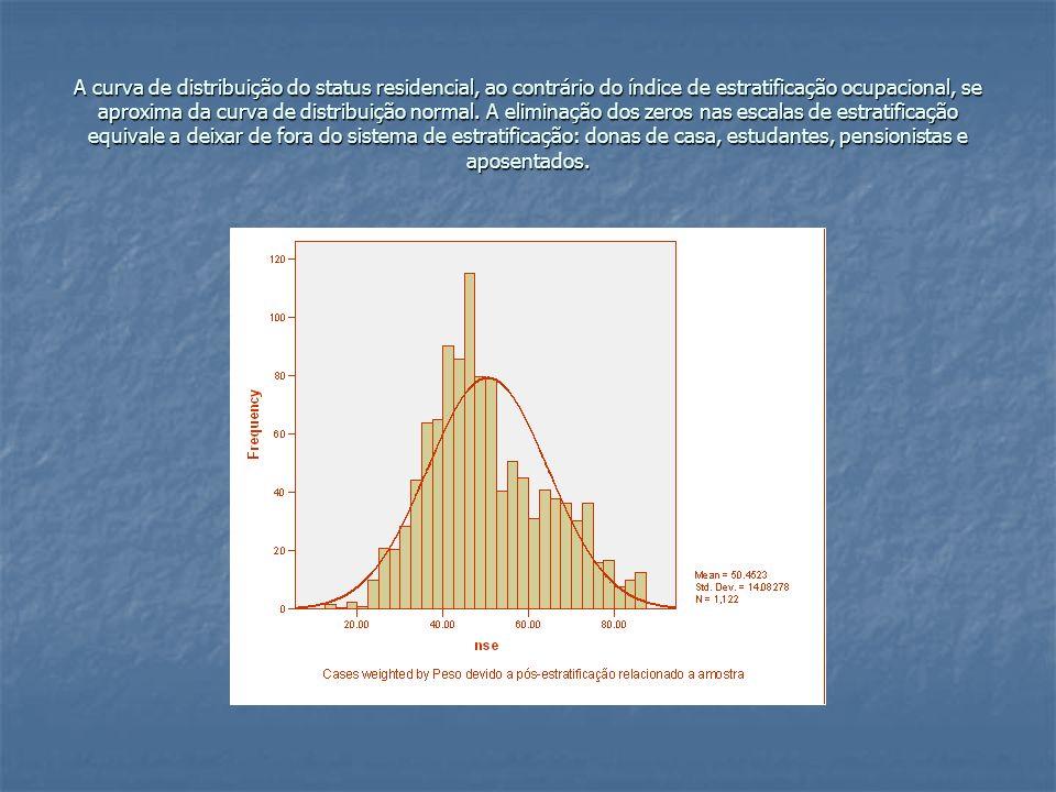A curva de distribuição do status residencial, ao contrário do índice de estratificação ocupacional, se aproxima da curva de distribuição normal.