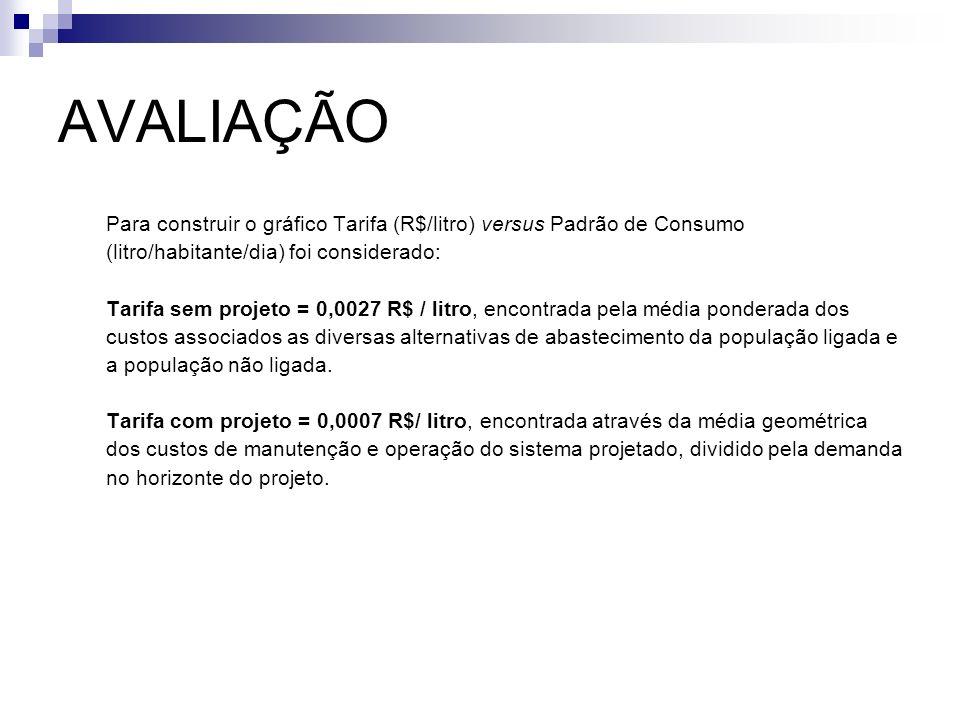 AVALIAÇÃO Para construir o gráfico Tarifa (R$/litro) versus Padrão de Consumo (litro/habitante/dia) foi considerado: Tarifa sem projeto = 0,0027 R$ /