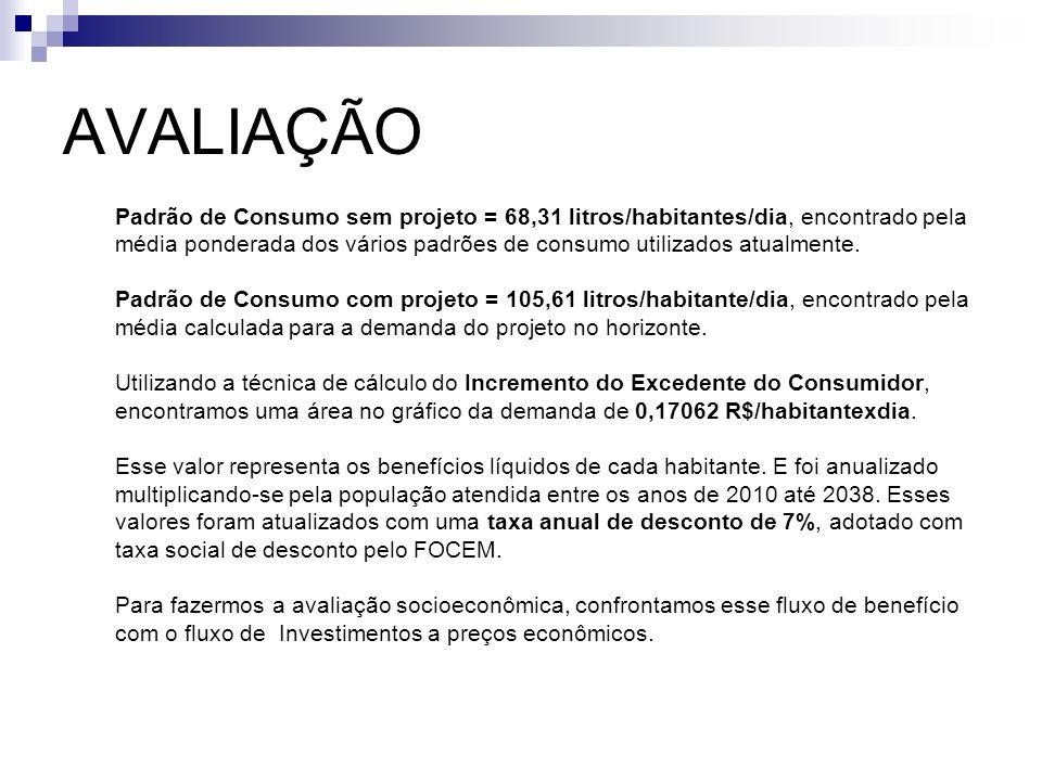 AVALIAÇÃO Padrão de Consumo sem projeto = 68,31 litros/habitantes/dia, encontrado pela média ponderada dos vários padrões de consumo utilizados atualm
