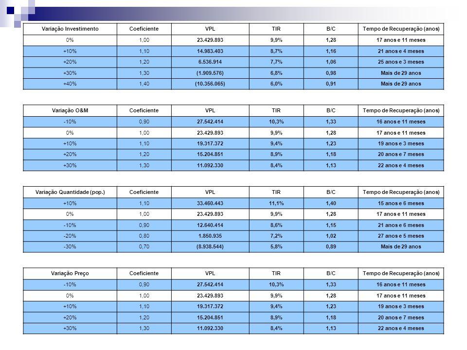 Variação InvestimentoCoeficienteVPLTIRB/CTempo de Recuperação (anos) 0%1,0023.429.8939,9%1,2817 anos e 11 meses +10%1,1014.983.4038,7%1,1621 anos e 4