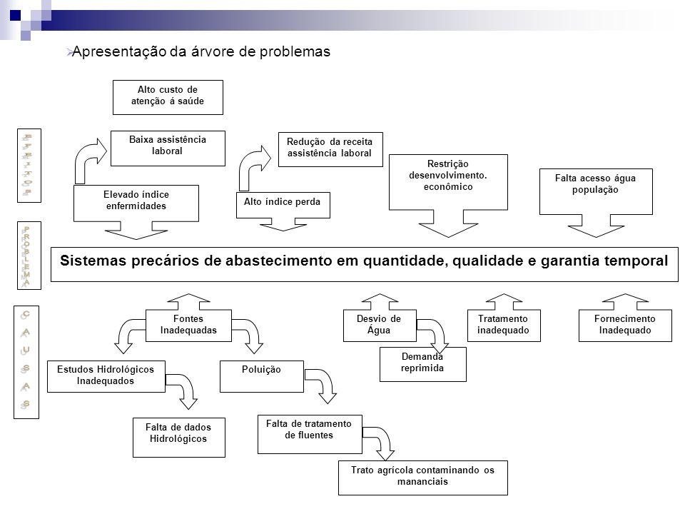 Demanda reprimida Sistemas precários de abastecimento em quantidade, qualidade e garantia temporal Fontes Inadequadas Estudos Hidrológicos Inadequados