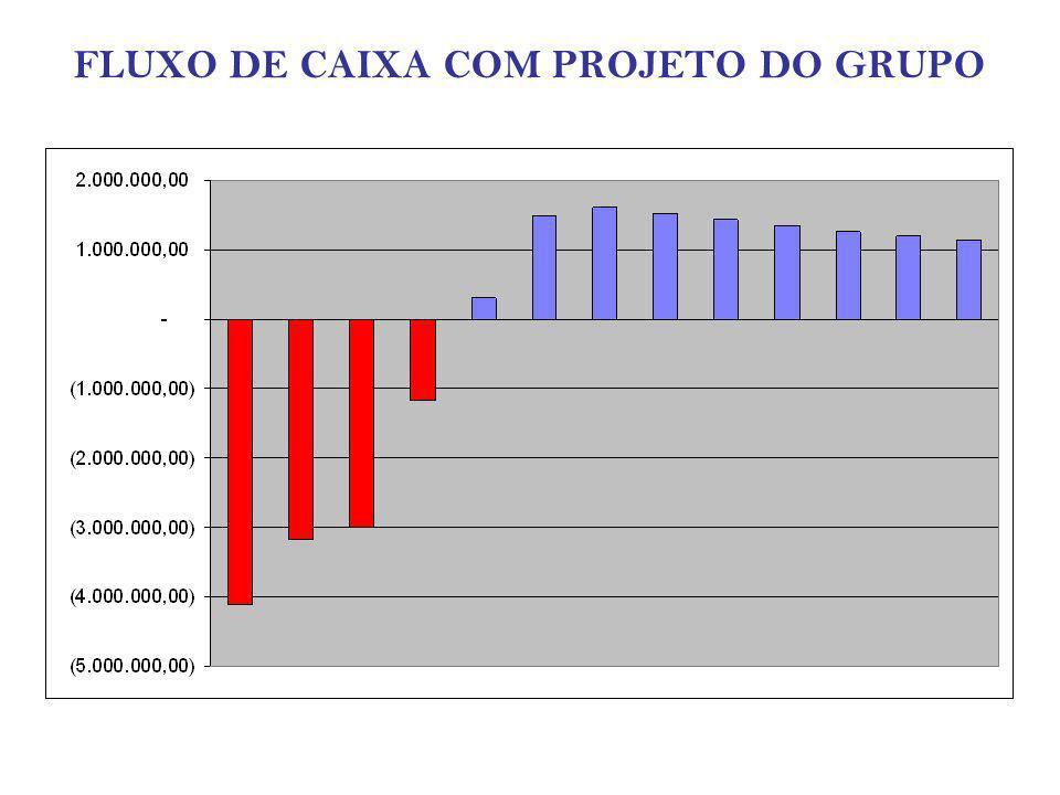 FLUXO DE CAIXA COM PROJETO DO GRUPO