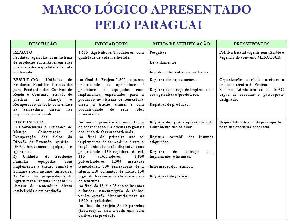 MARCO LÓGICO APRESENTADO PELO PARAGUAI Disponibilidade real do pressuposto para sua execução adequada. Registro dos gastos operativos e de mantimento